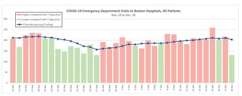 Graph showing COVID-19 Emergency department visits to Boston Hospitals from November to December 2020.