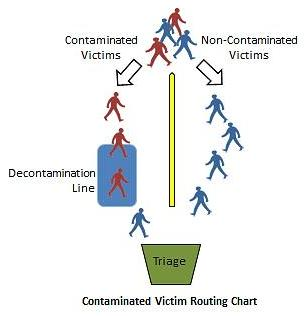 Victim Routing Chart