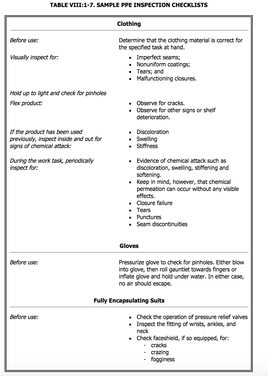 PPE Inspection checklist