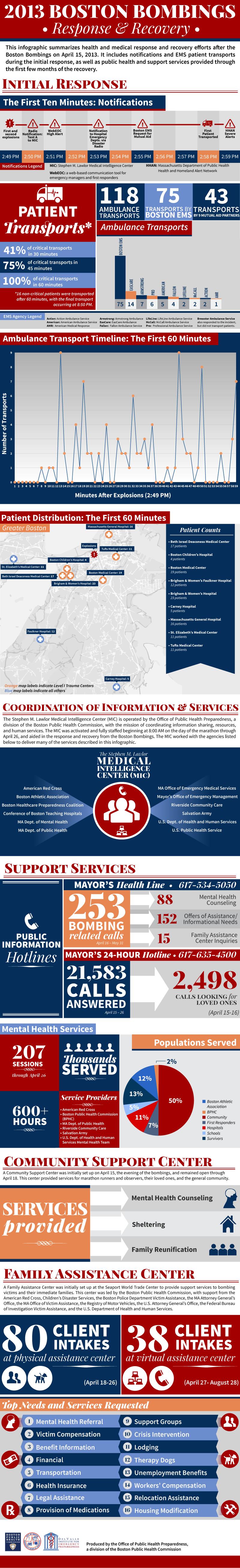 2013 Boston Bombing Infographic